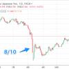 トルコリラショック!大暴落! トルコショックで日本人投資家「スワップ投資・トラリピ・ループイフダンユーザーが。。」